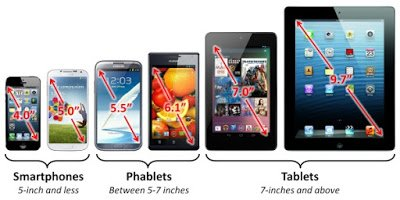 Different between Smartphone, Phablets and Tablets