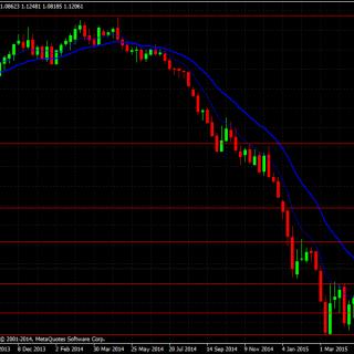 biểu đồ euro usd