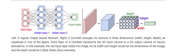 Mạng nơ-ron thông thường (trái) và CNN (phải). - Nguồn: http://cs231n.github.io/convolutional-networks/