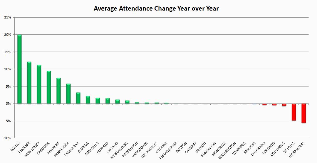 nascar attendance graph