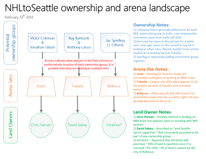 Ownership Landscape