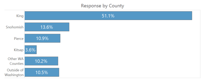 Response by County