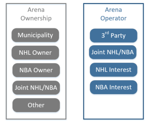 arena-ownership
