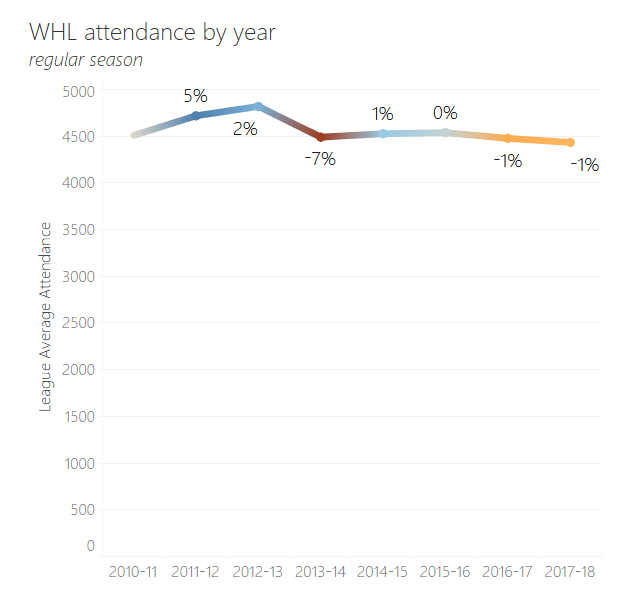 1_WHL League Change in Attendance