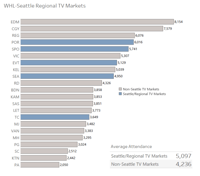 6_TV Markets