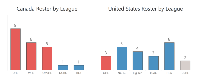 by league
