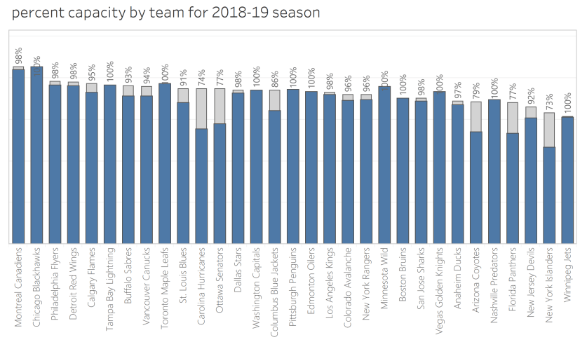 percent by team to date