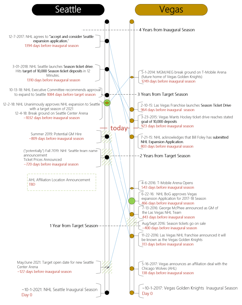 full timeline