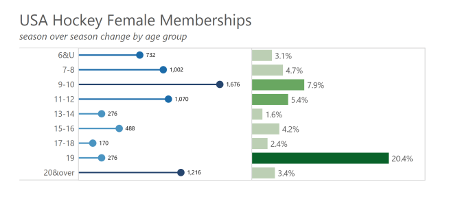 2 female by age group