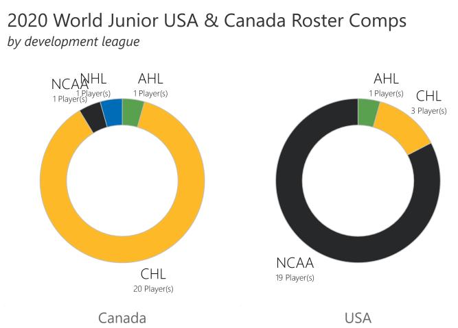 US-Canada comp
