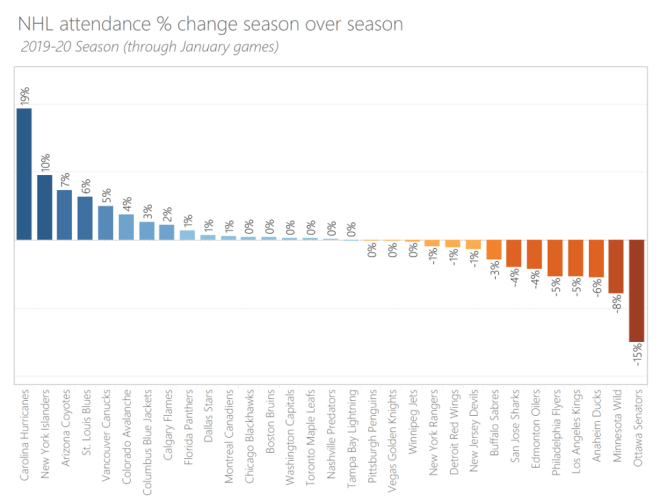 change in average attendance