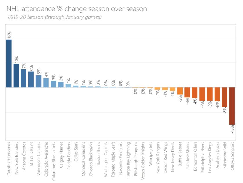 change in average attendance