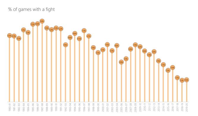 2_fightspergame