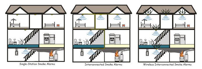 firesafety6?resize=665%2C230&ssl=1 wiring diagram for mains smoke alarms the best wiring diagram 2017  at webbmarketing.co