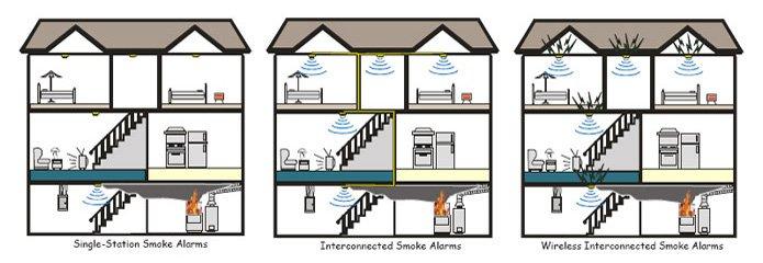 firesafety6?resize=665%2C230&ssl=1 wiring diagram for mains smoke alarms the best wiring diagram 2017  at honlapkeszites.co