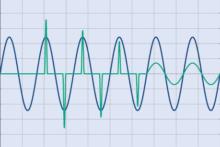 Chart: Startup Inrush Current Macro - Model 9430