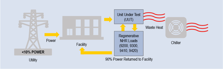 Power Flow Using Regenerative Load - NH Research (NHR)