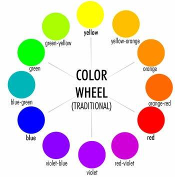 Fashion Color Wheel Dettamoda