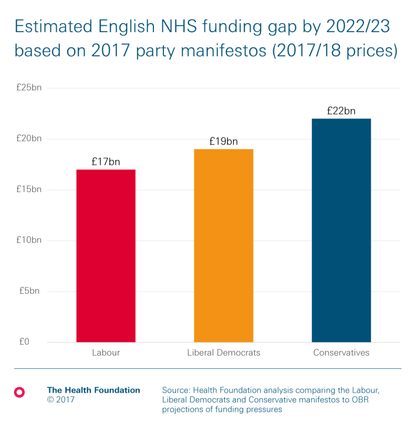 funding gap by party health foundation