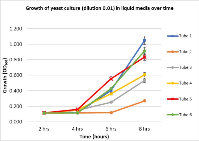 Uppani, Graph 3