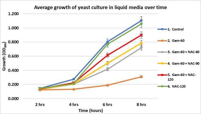 Uppani, Graph 5