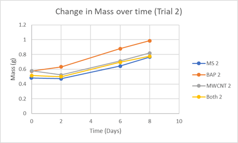 Kaylan & Ahmed, Graph 2: Change in mass over time (Trial 2).