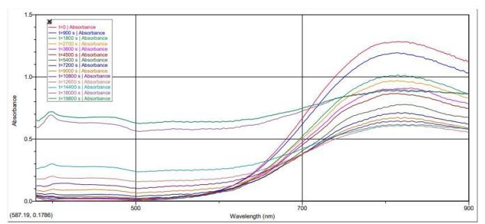 Dorn, Fuller, Glazer, Hsu, Lane, Martin, Niemi, Pietrzak, Smith, Talasek Figure 5. Absorbance vs. wavelength as copper is recovered.