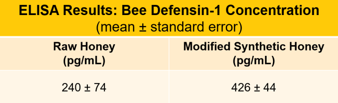 Li-Parikh, Table 1: Bee defensin-1 ELISA results