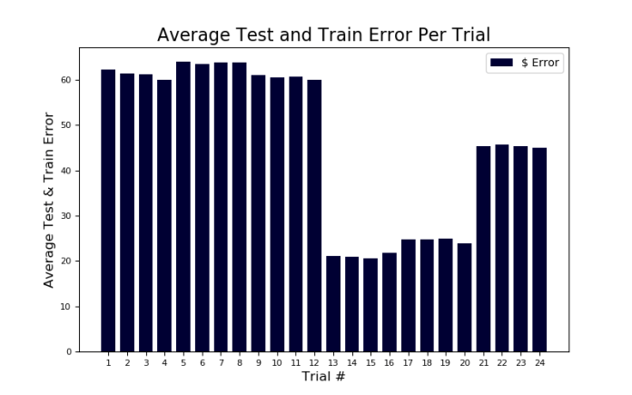 Avula Figure 4: Example Error from Models after Training