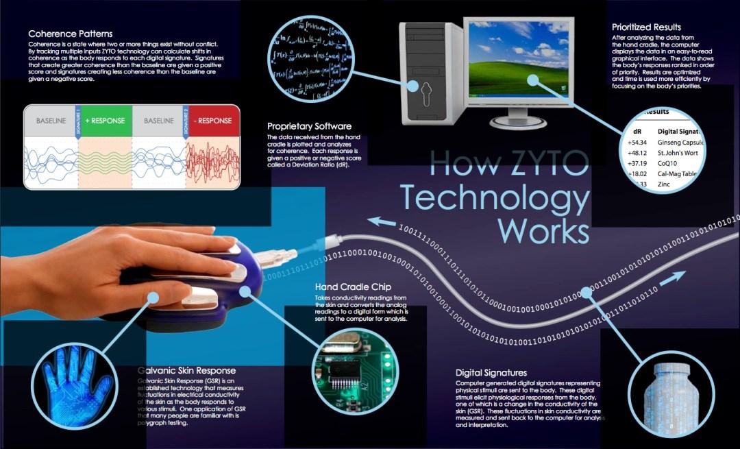 natural-health-sciences-arizona-zyto-scan-how