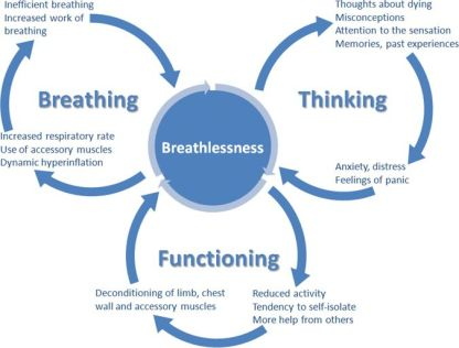 SIDE Breathlessness Management Resources