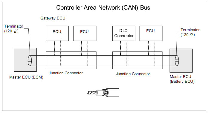 Solved: CAN Bus Monitor