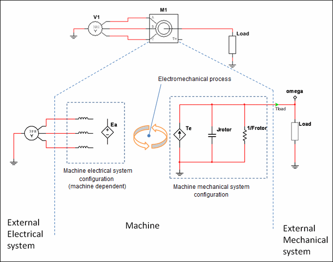 PM DC Motor Model Trouble