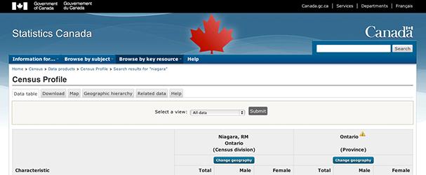 Statistics Canada Consensus Profile: Niagara