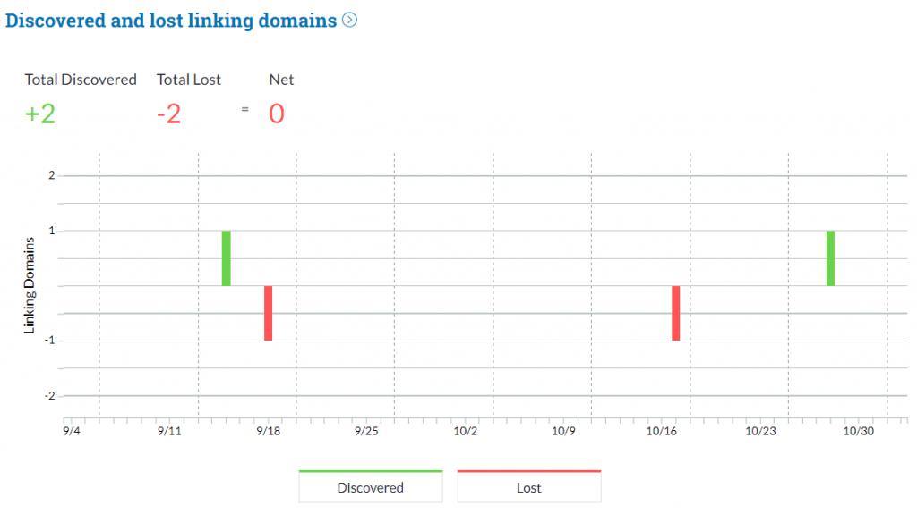 statistik data domain di mozpro