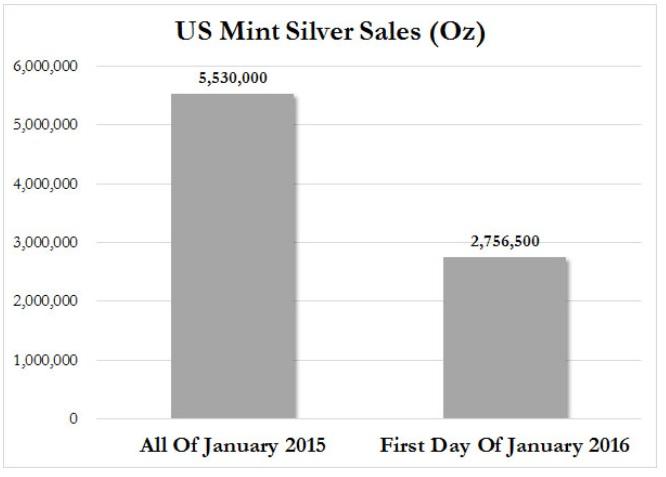 zilver verkopen amerika