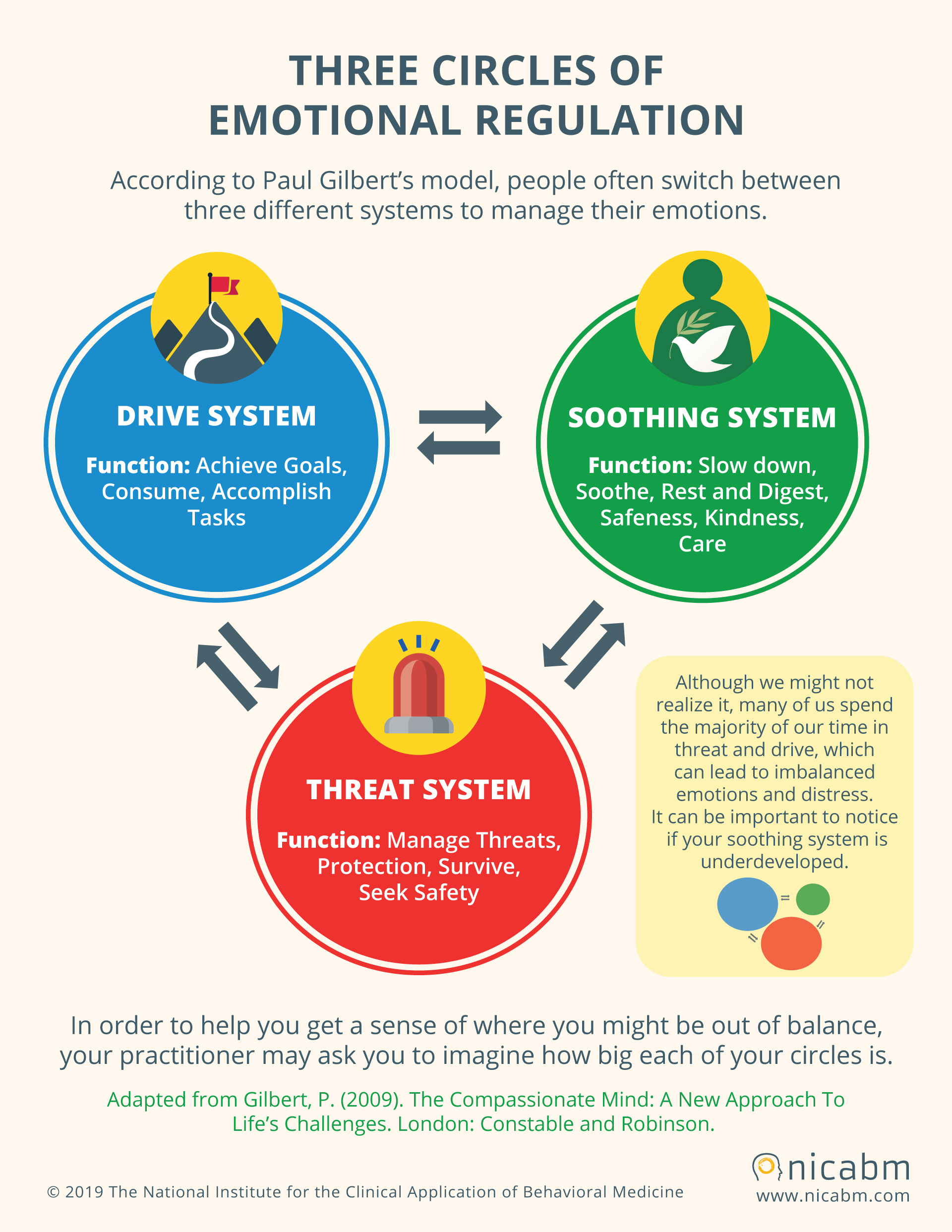 Applying The 3 Circles Model Of Emotion To Help Clients