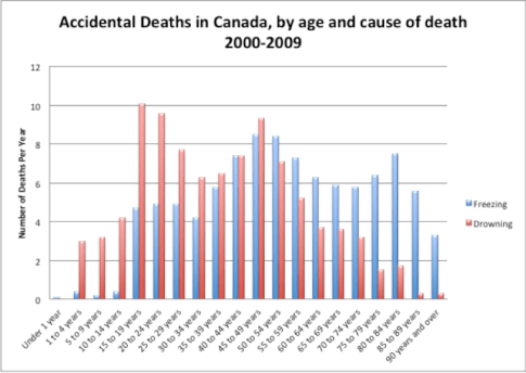 Accidental deaths by drowning and freezing in Canada, by age. (The reason you've probably never heard of someone freezing to death.) Source: Canadian Vital Statistics, Death Database