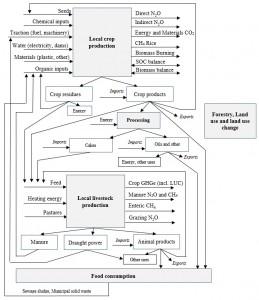 GHG diagram