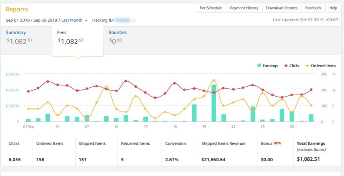 Amazon income screenshot $1000 Case Study