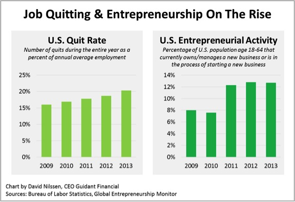 Job mindset graph of US Quit Rate and growth in Entrepreneurship