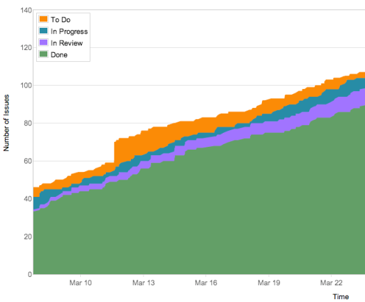 Cumulative Flow Diagrams help a team understand how they are progressing - GreenHopper