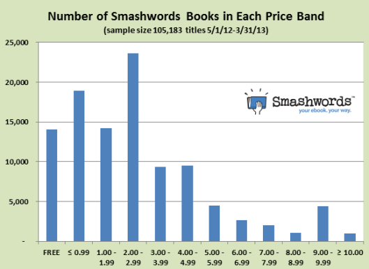 Smashwords - number of SW titles each price band