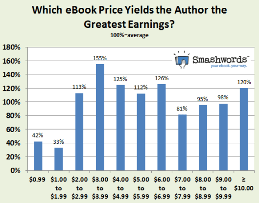 Smashwords-which price point yields the greatest earnings
