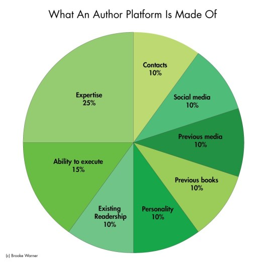 Pie chart from thewritelife.com