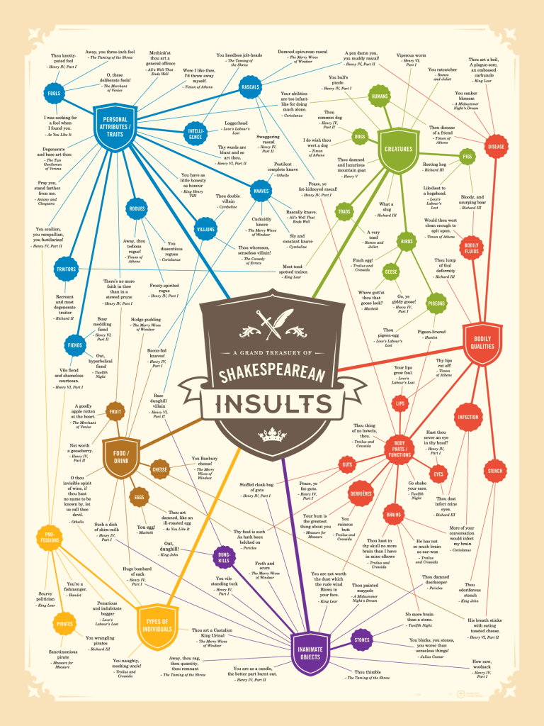 Shakespearean Insults Infographic   From the blog of Nicholas C. Rossis, author of science fiction, the Pearseus epic fantasy series and children's books