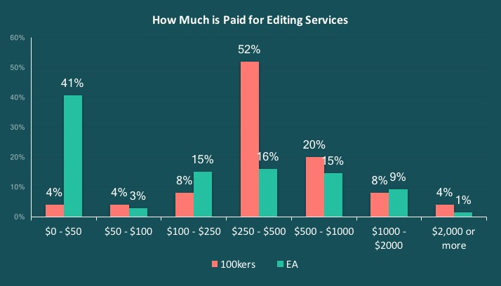 Editing costs | From the blog of Nicholas C. Rossis, author of science fiction, the Pearseus epic fantasy series and children's books
