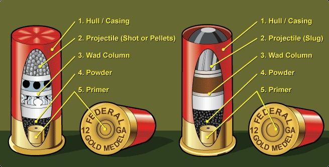 Shotgun shell parts | From the blog of Nicholas C. Rossis, author of science fiction, the Pearseus epic fantasy series and children's book