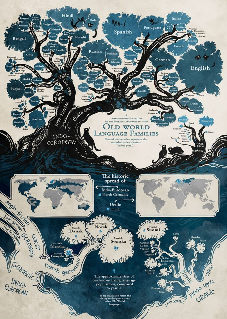 Minna Sundberg Infographic of the Linguistic Tree | From the blog of Nicholas C. Rossis, author of science fiction, the Pearseus epic fantasy series and children's book