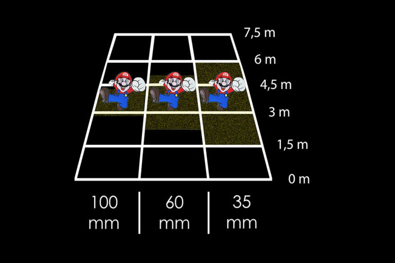 Profondità di campo distanza focale